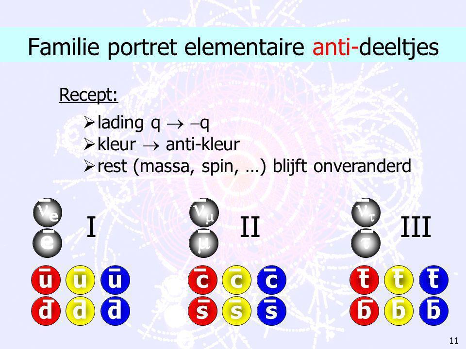 10 Familie portret elementaire deeltjes uuu ddd e e ccc sss   ttt bbb   IIIIII m [MeV]  0 0.511 3 6 m [MeV]  0 106 1250 120 m [MeV]  0 1777 174
