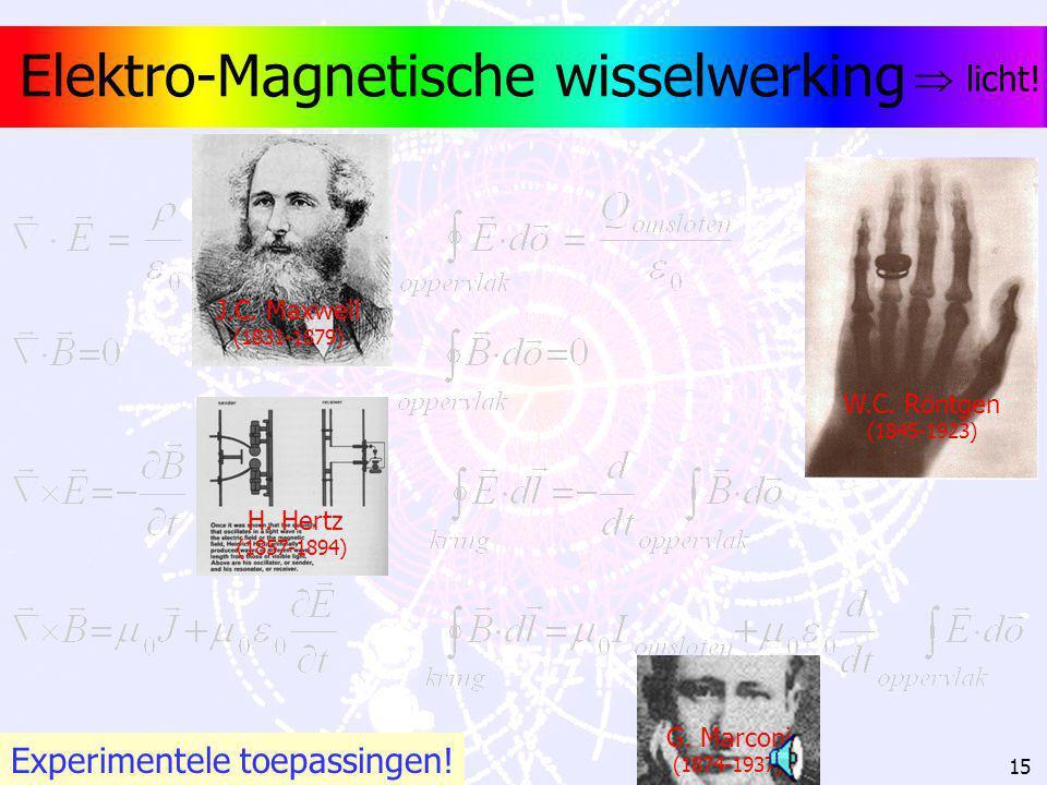 14 Magnetische kracht kracht B-veld I B