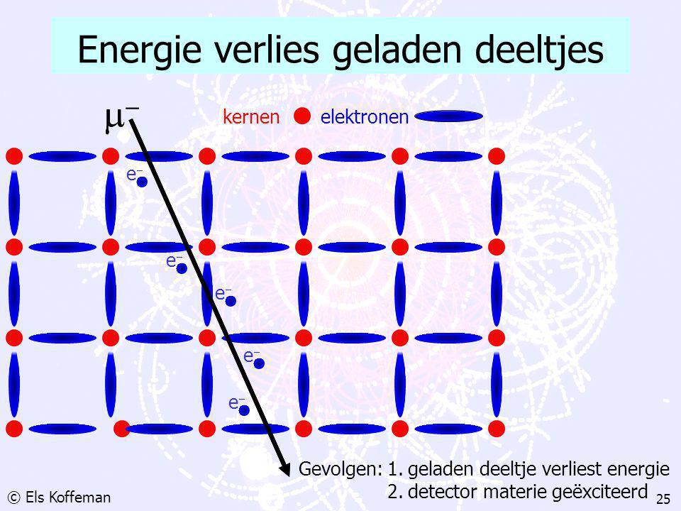 F. Linde: MasterClass Natuurkunde April 2002 Hoe detecteer je deeltjes? Ionisatie proces Energie meting Spoor meting