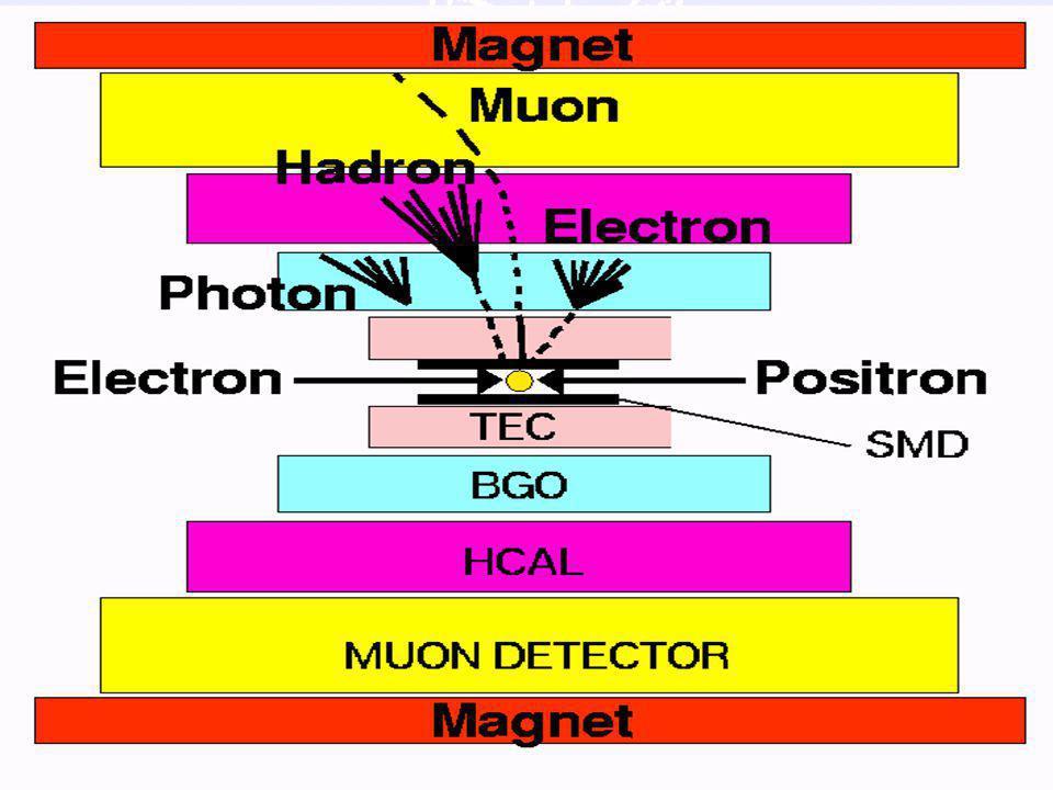 28 Impuls meting Principe: afbuiging spoor in B-veld reconstrueer spoor fit kromtestraal  impuls P tijd signaal 0 ns 500 ns  P/P  2% 10 cm 5 meter