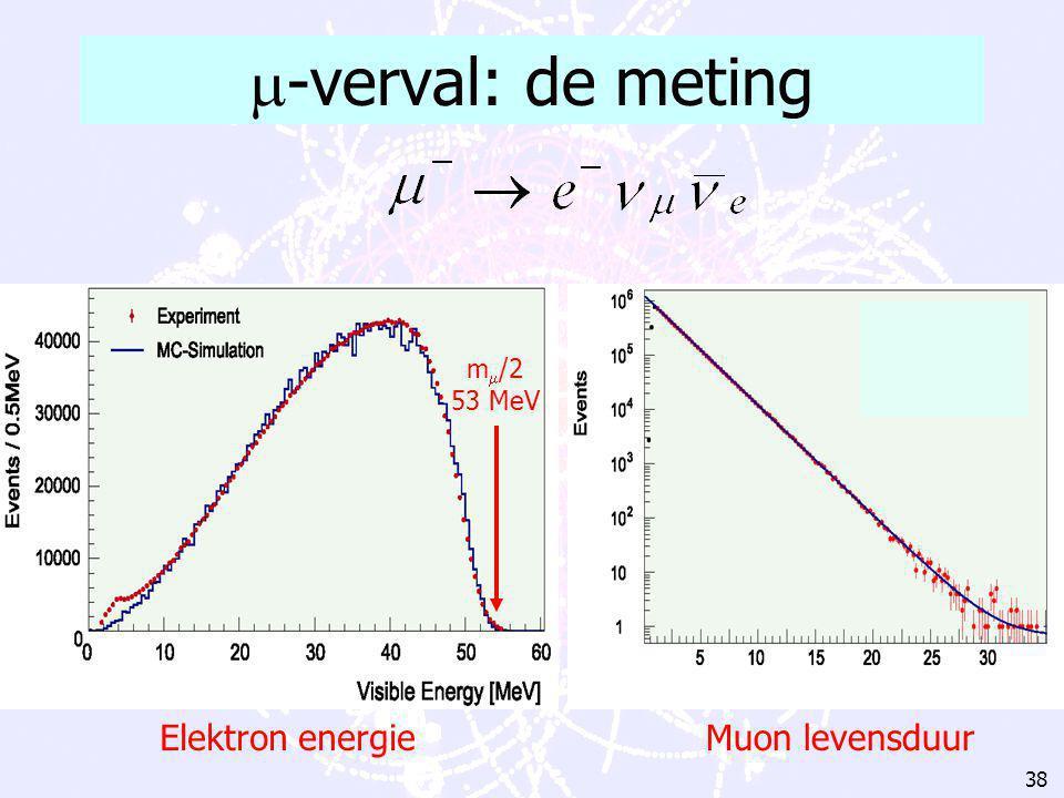 37   ee Neutrino's: spook deeltjes  -verval R.P. Feynman (1918-1988)  -verval WW   ee e Feynman diagram