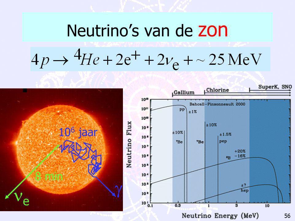 55 neutrale (Z 0 ) stroom gebeurtenis Z0Z0   ee ee  ee Neutrino detectie: Z 0