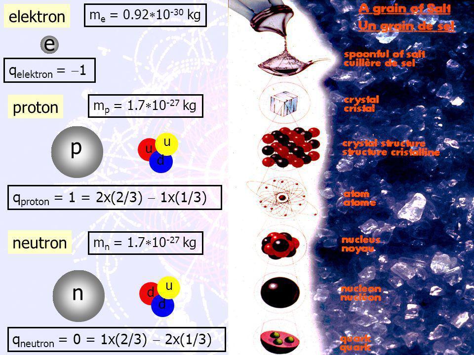 F. Linde: MasterClass Natuurkunde April 2002 Hoe zit het in elkaar De elementaire deeltjes
