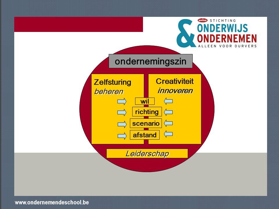www.ondernemendeschool.be Zelfsturingbeheren Creativiteitinnoveren Leiderschap ondernemingszin afstand scenario richting wil