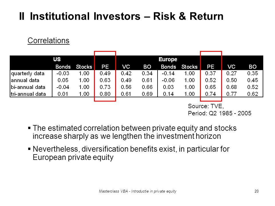 Masterclass VBA - Introductie in private equity20 Correlations  The estimated correlation between private equity and stocks increase sharply as we lengthen the investment horizon  Nevertheless, diversification benefits exist, in particular for European private equity Source: TVE, Period: Q2 1985 - 2005 II Institutional Investors – Risk & Return