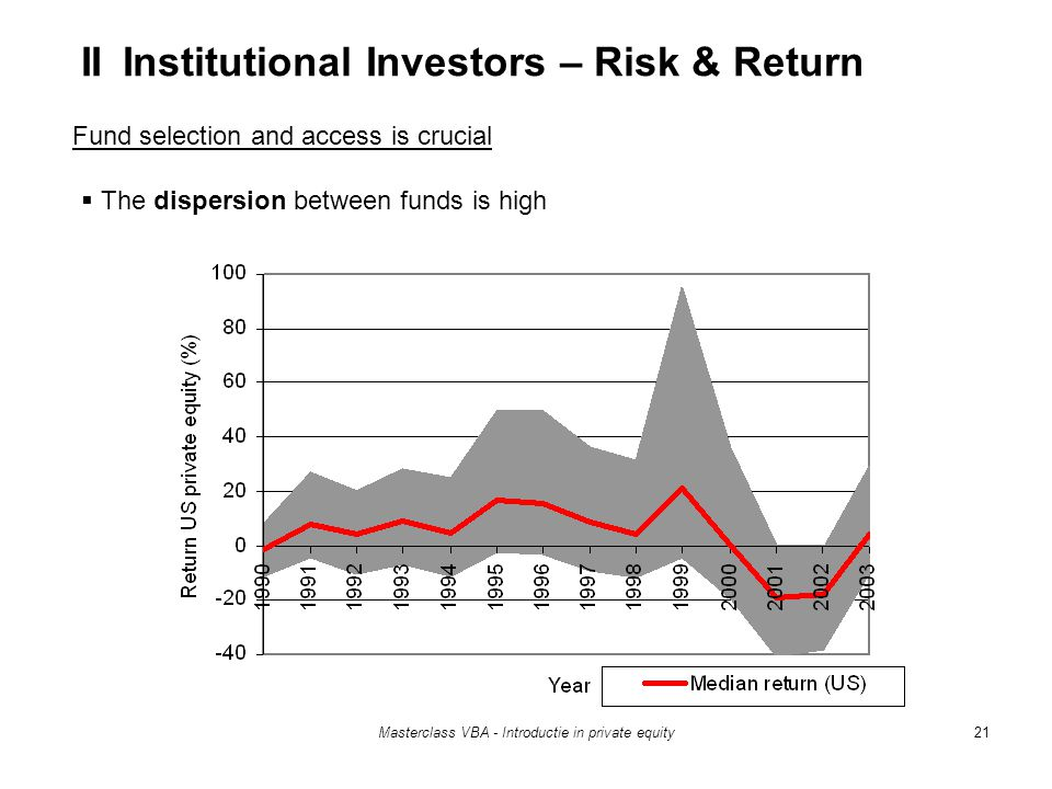 Masterclass VBA - Introductie in private equity21 Fund selection and access is crucial  The dispersion between funds is high II Institutional Investors – Risk & Return