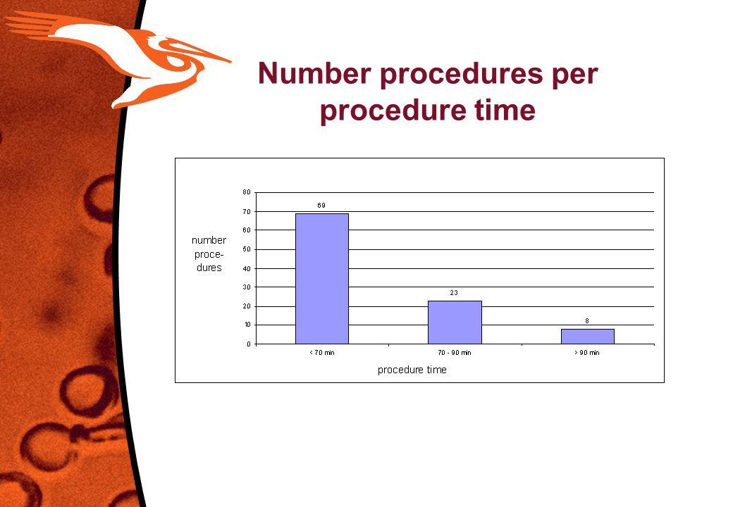 Number procedures per procedure time