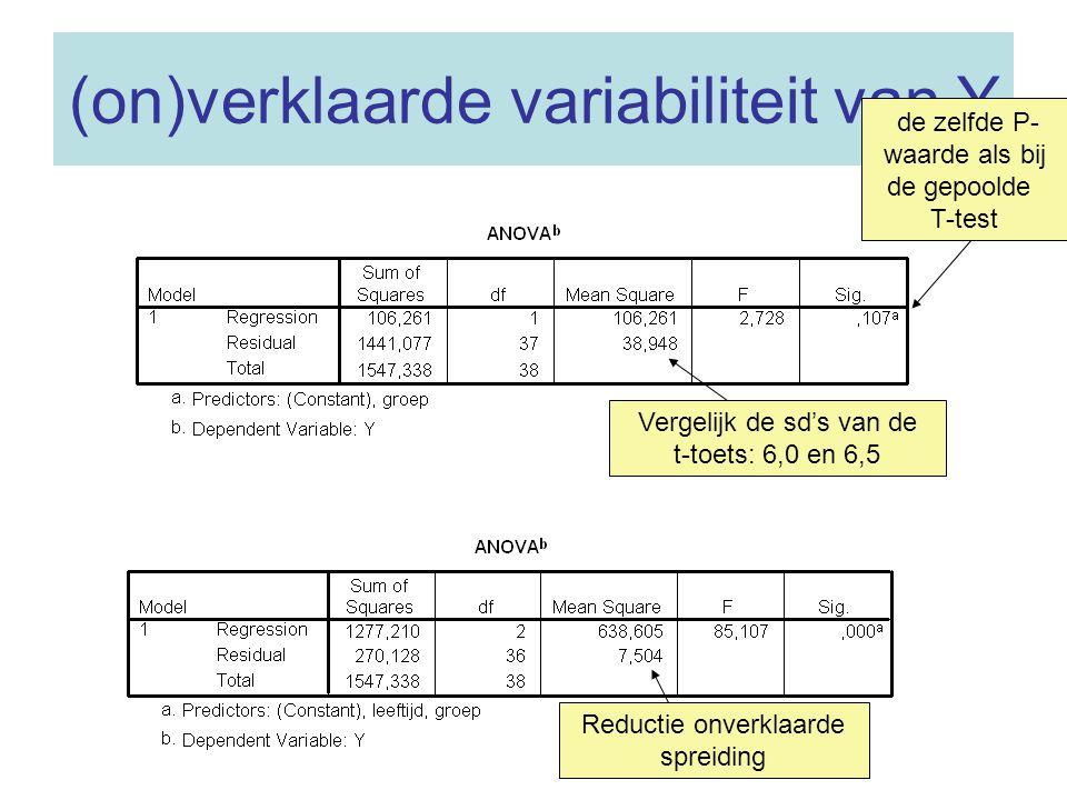 (on)verklaarde variabiliteit van Y Vergelijk de sd's van de t-toets: 6,0 en 6,5 de zelfde P- waarde als bij de gepoolde T-test Reductie onverklaarde spreiding