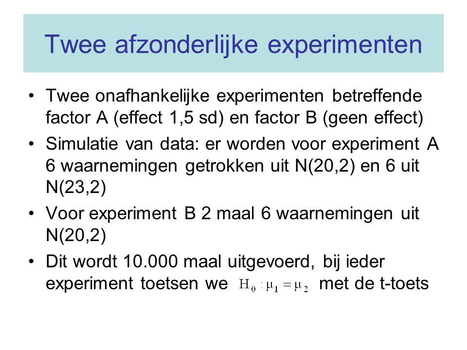 Twee afzonderlijke experimenten Twee onafhankelijke experimenten betreffende factor A (effect 1,5 sd) en factor B (geen effect) Simulatie van data: er worden voor experiment A 6 waarnemingen getrokken uit N(20,2) en 6 uit N(23,2) Voor experiment B 2 maal 6 waarnemingen uit N(20,2) Dit wordt 10.000 maal uitgevoerd, bij ieder experiment toetsen we met de t-toets