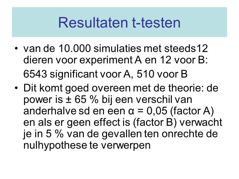 Resultaten t-testen van de 10.000 simulaties met steeds12 dieren voor experiment A en 12 voor B: 6543 significant voor A, 510 voor B Dit komt goed overeen met de theorie: de power is ± 65 % bij een verschil van anderhalve sd en een α = 0,05 (factor A) en als er geen effect is (factor B) verwacht je in 5 % van de gevallen ten onrechte de nulhypothese te verwerpen