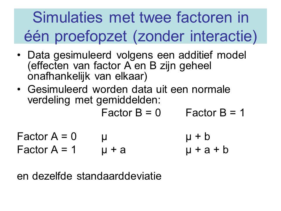 Simulaties met twee factoren in één proefopzet (zonder interactie) Data gesimuleerd volgens een additief model (effecten van factor A en B zijn geheel onafhankelijk van elkaar) Gesimuleerd worden data uit een normale verdeling met gemiddelden: Factor B = 0Factor B = 1 Factor A = 0µµ + b Factor A = 1µ + aµ + a + b en dezelfde standaarddeviatie