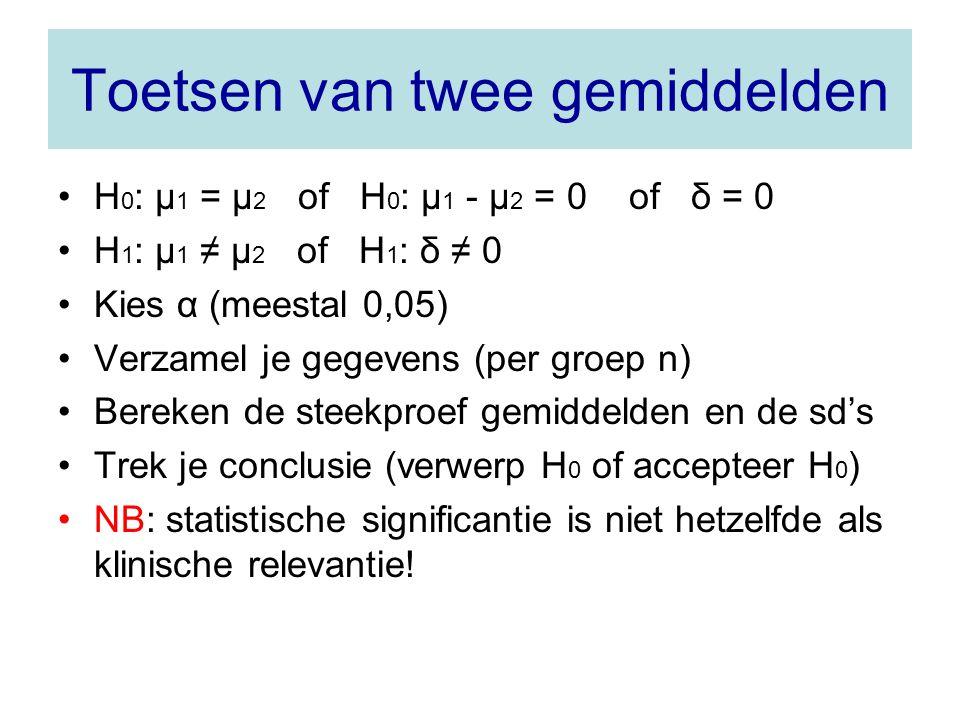 Toetsen van twee gemiddelden H 0 : µ 1 = µ 2 of H 0 : µ 1 - µ 2 = 0 of δ = 0 H 1 : µ 1 ≠ µ 2 of H 1 : δ ≠ 0 Kies α (meestal 0,05) Verzamel je gegevens (per groep n) Bereken de steekproef gemiddelden en de sd's Trek je conclusie (verwerp H 0 of accepteer H 0 ) NB: statistische significantie is niet hetzelfde als klinische relevantie!