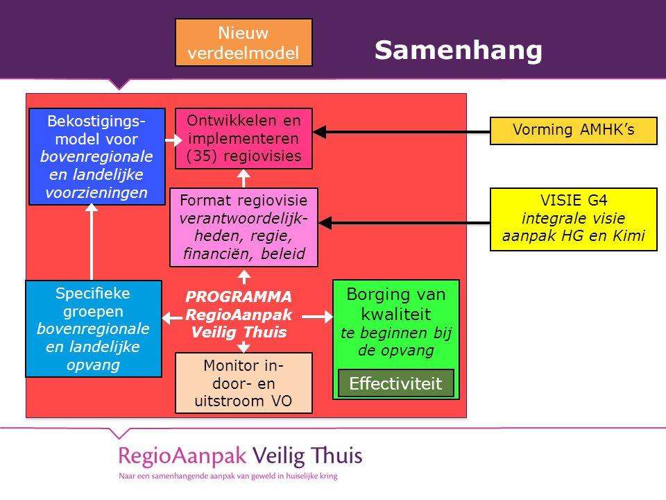 Samenhang PROGRAMMA RegioAanpak Veilig Thuis Nieuw verdeelmodel Ontwikkelen en implementeren (35) regiovisies Format regiovisie verantwoordelijk- heden, regie, financiën, beleid Monitor in- door- en uitstroom VO Borging van kwaliteit te beginnen bij de opvang Effectiviteit Vorming AMHK's Bekostigings- model voor bovenregionale en landelijke voorzieningen VISIE G4 integrale visie aanpak HG en Kimi Specifieke groepen bovenregionale en landelijke opvang