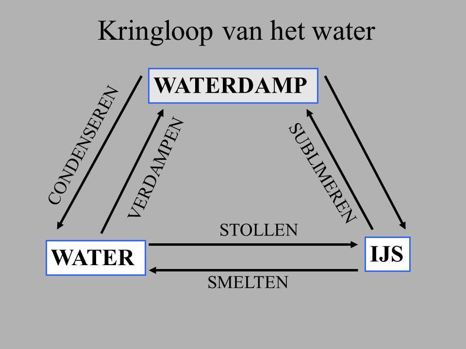 Kringloop van het water WATERDAMP WATER IJS CONDENSEREN VERDAMPEN SMELTEN STOLLEN SUBLIMEREN
