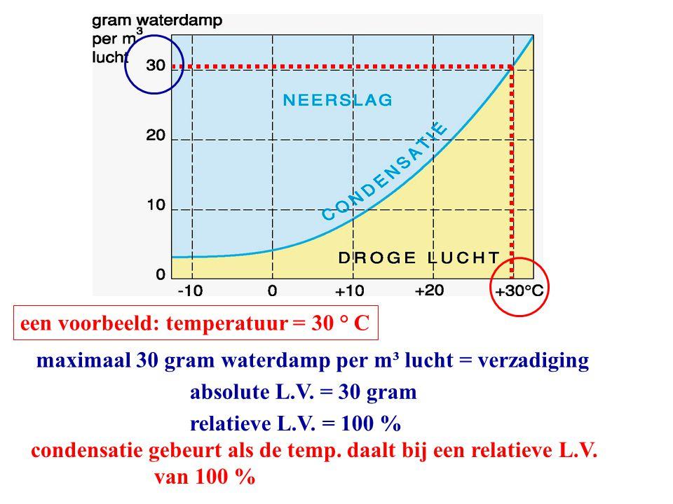 een voorbeeld: temperatuur = 30 ° C maximaal 30 gram waterdamp per m³ lucht = verzadiging absolute L.V. = 30 gram relatieve L.V. = 100 % condensatie g