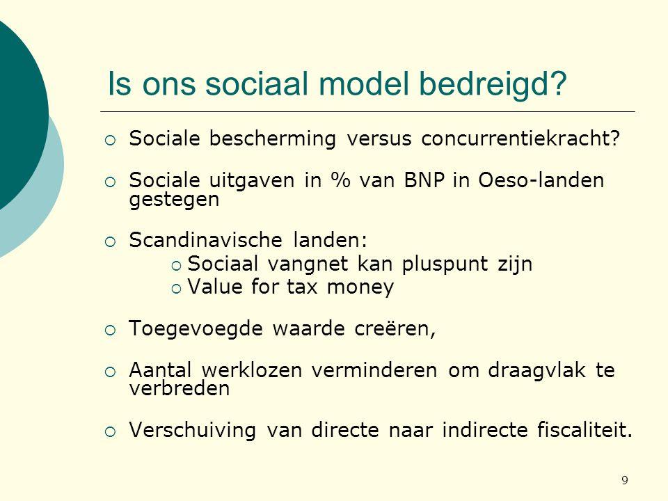 9 Is ons sociaal model bedreigd?  Sociale bescherming versus concurrentiekracht?  Sociale uitgaven in % van BNP in Oeso-landen gestegen  Scandinavi