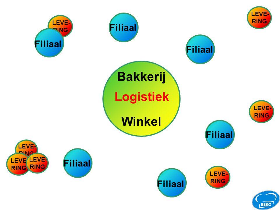 LEVE- RING Filiaal Bakkerij Winkel Filiaal LEVE- RING LEVE- RING LEVE- RING LEVE- RING LEVE- RING LEVE- RING Logistiek