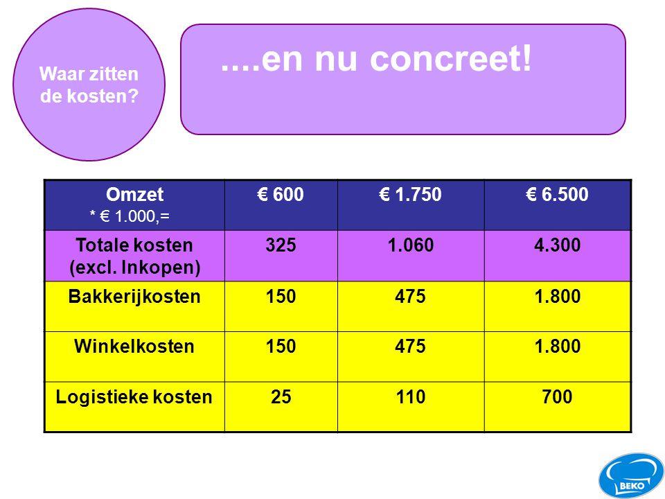 Waar zitten de kosten?....en nu concreet! Omzet€ 600€ 1.750€ 6.500 Totale kosten (excl. Inkopen) 3251.0604.300 Bakkerijkosten1504751.800 Winkelkosten1