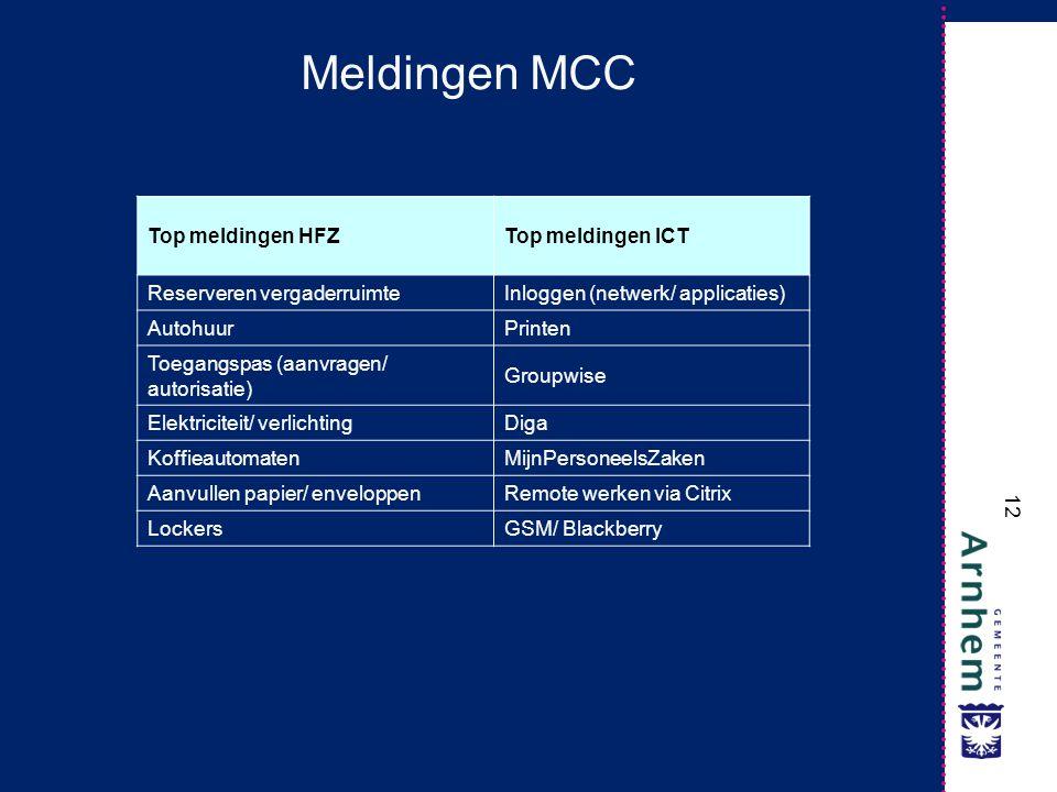 12 Meldingen MCC Top meldingen HFZTop meldingen ICT Reserveren vergaderruimteInloggen (netwerk/ applicaties) AutohuurPrinten Toegangspas (aanvragen/ a