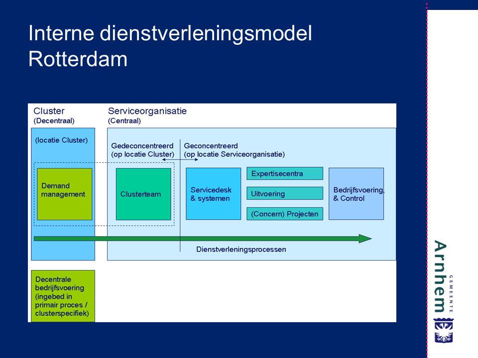 Interne dienstverleningsmodel Rotterdam