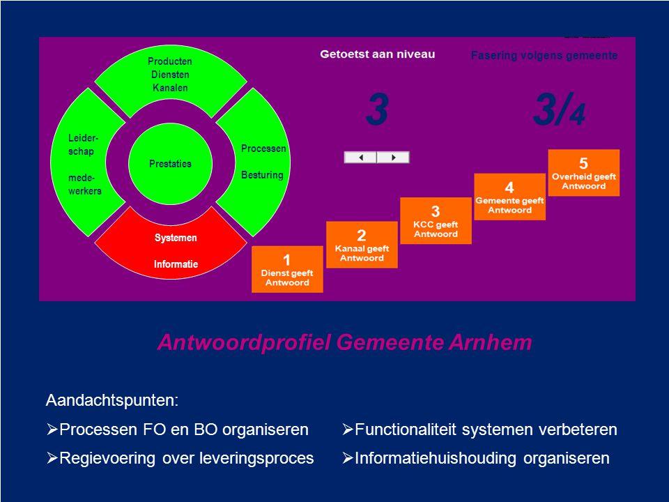 Leider- schap mede- werkers Processen Besturing Systemen Informatie Producten Diensten Kanalen Prestaties 33/ 4 Fasering volgens gemeente 3 Antwoordpr
