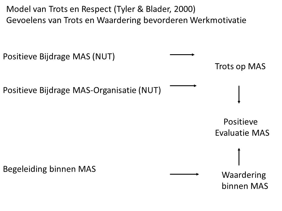 Positieve Bijdrage MAS (NUT) Positieve Bijdrage MAS-Organisatie (NUT) Begeleiding binnen MAS Model van Trots en Respect (Tyler & Blader, 2000) Gevoelens van Trots en Waardering bevorderen Werkmotivatie Trots op MAS Waardering binnen MAS Positieve Evaluatie MAS