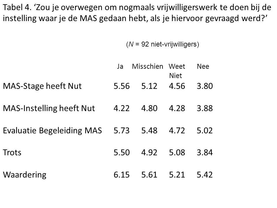 Ja Misschien Weet Nee Niet MAS-Stage heeft Nut5.565.124.563.80 MAS-Instelling heeft Nut4.224.804.283.88 Evaluatie Begeleiding MAS5.735.484.725.02 Trots 5.504.925.083.84 Waardering 6.155.615.215.42 Tabel 4.