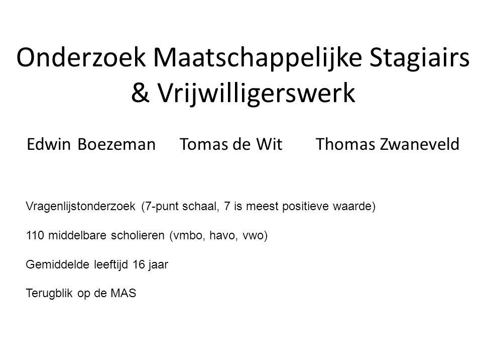 Onderzoek Maatschappelijke Stagiairs & Vrijwilligerswerk Edwin Boezeman Tomas de WitThomas Zwaneveld Vragenlijstonderzoek (7-punt schaal, 7 is meest positieve waarde) 110 middelbare scholieren (vmbo, havo, vwo) Gemiddelde leeftijd 16 jaar Terugblik op de MAS