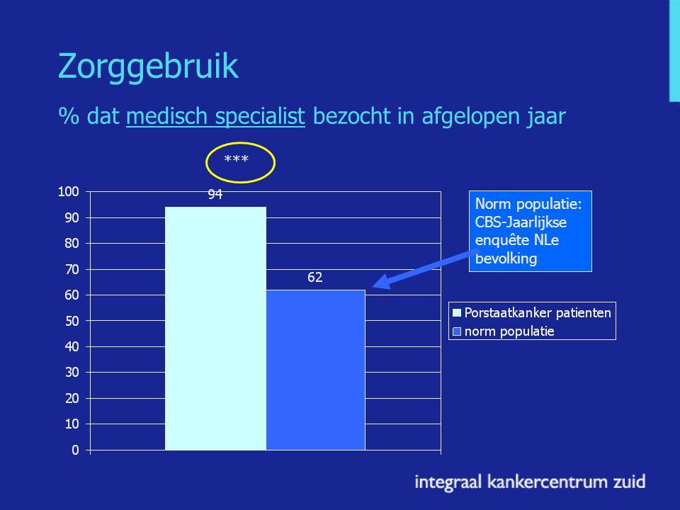Zorggebruik % dat medisch specialist bezocht in afgelopen jaar *** Norm populatie: CBS-Jaarlijkse enquête NLe bevolking