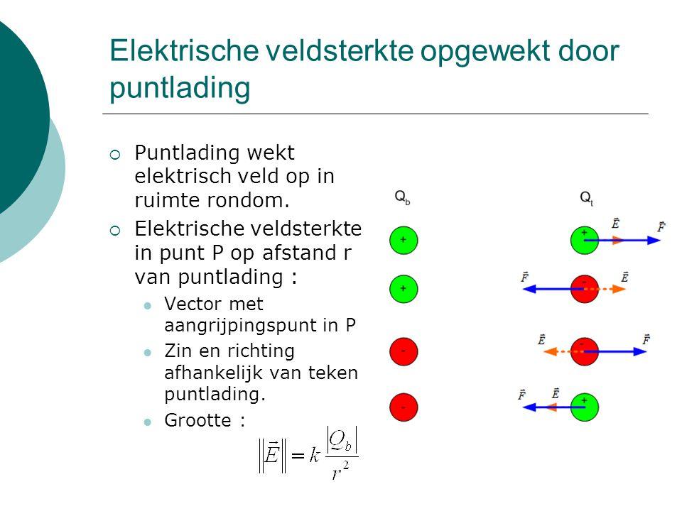 Elektrische veldsterkte opgewekt door puntlading  Puntlading wekt elektrisch veld op in ruimte rondom.  Elektrische veldsterkte in punt P op afstand