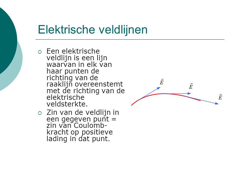 Eigenschappen veldlijnen  Veldlijnen lopen van positieve lading naar negatieve lading.