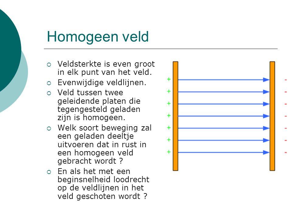 Homogeen veld  Veldsterkte is even groot in elk punt van het veld.  Evenwijdige veldlijnen.  Veld tussen twee geleidende platen die tegengesteld ge