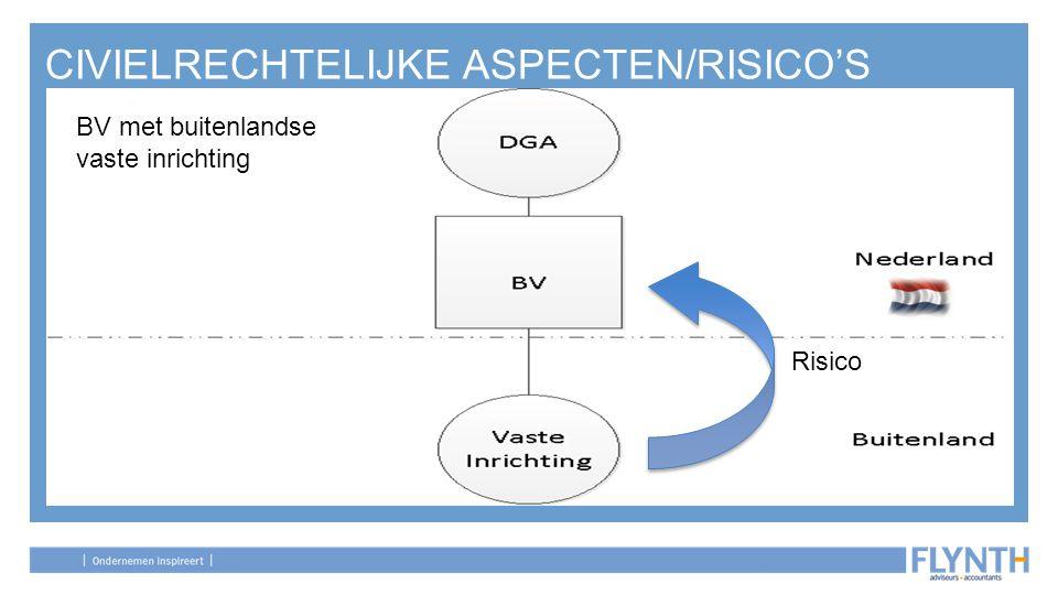 CIVIELRECHTELIJKE ASPECTEN/RISICO'S BV met buitenlandse vaste inrichting BV met buitenlandse vaste inrichting Risico