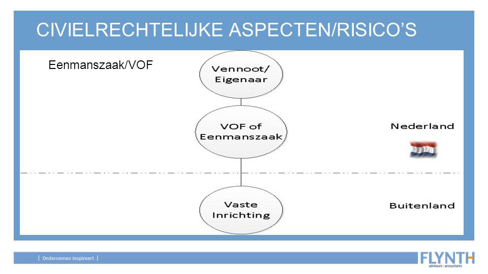 CIVIELRECHTELIJKE ASPECTEN/RISICO'S Eenmanszaak/VOF