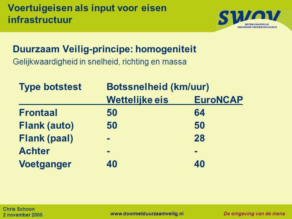 www.doormetduurzaamveilig.nlDe omgeving van de mens Chris Schoon 2 november 2005 Voertuigeisen als input voor eisen infrastructuur Duurzaam Veilig-pri