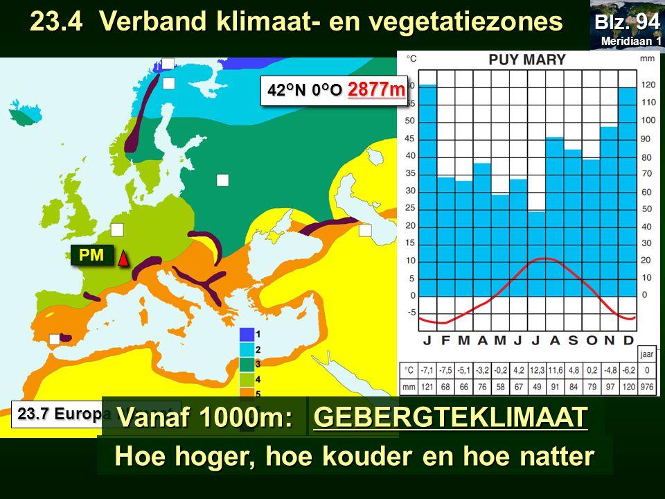 23.7 Europa klimaat 23.4 Verband klimaat- en vegetatiezones 23.4 Verband klimaat- en vegetatiezones Meridiaan 1 Meridiaan 1 Blz. 94 PMPM 42°N 0°O 2877