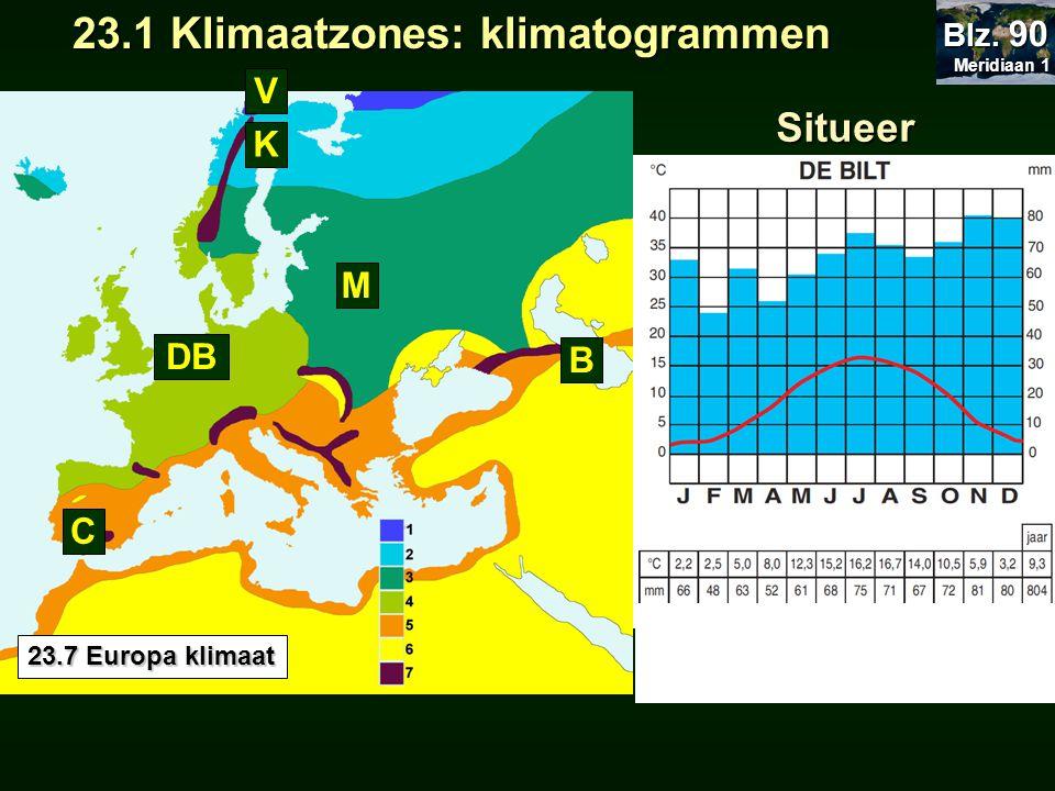 23.1 Klimaatzones: klimatogrammen 23.1 Klimaatzones: klimatogrammen Meridiaan 1 Meridiaan 1 Blz. 90 23.7 Europa klimaat 5 Situeer 1 2 3 4 6 V C K B M