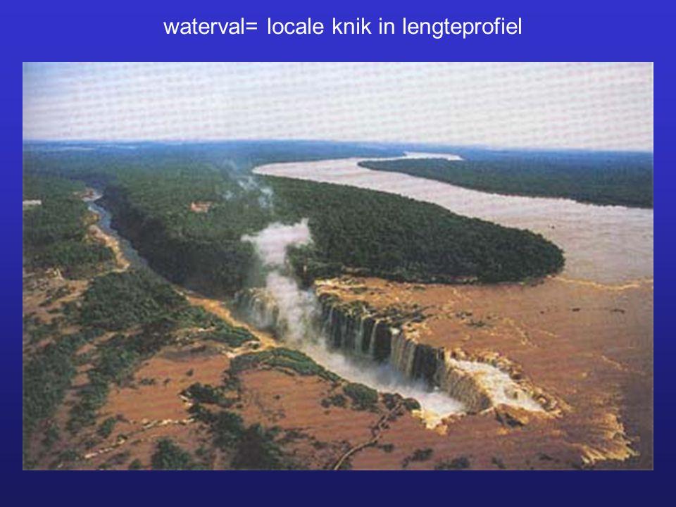 waterval= locale knik in lengteprofiel