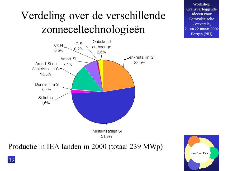 Workshop Grensverleggende Ideeën voor Fotovoltaïsche Conversie, 21 en 22 maart 2002 Bergen (NH) 13 Verdeling over de verschillende zonneceltechnologie