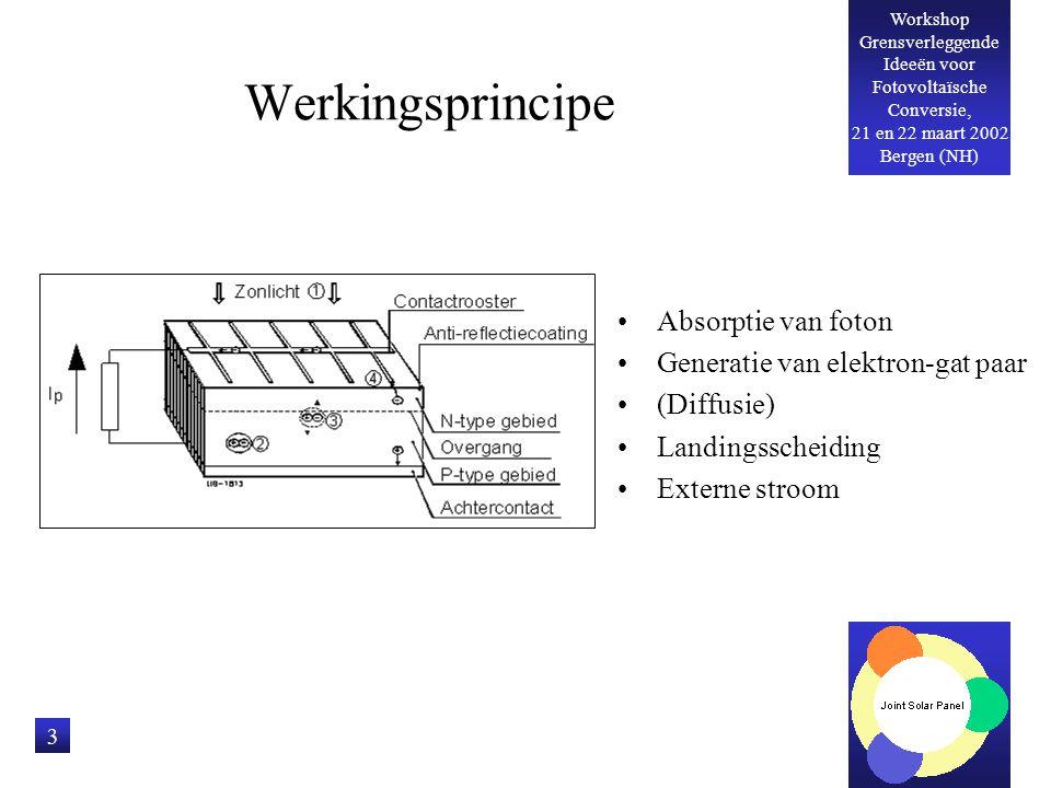 Workshop Grensverleggende Ideeën voor Fotovoltaïsche Conversie, 21 en 22 maart 2002 Bergen (NH) 3 Werkingsprincipe Absorptie van foton Generatie van e
