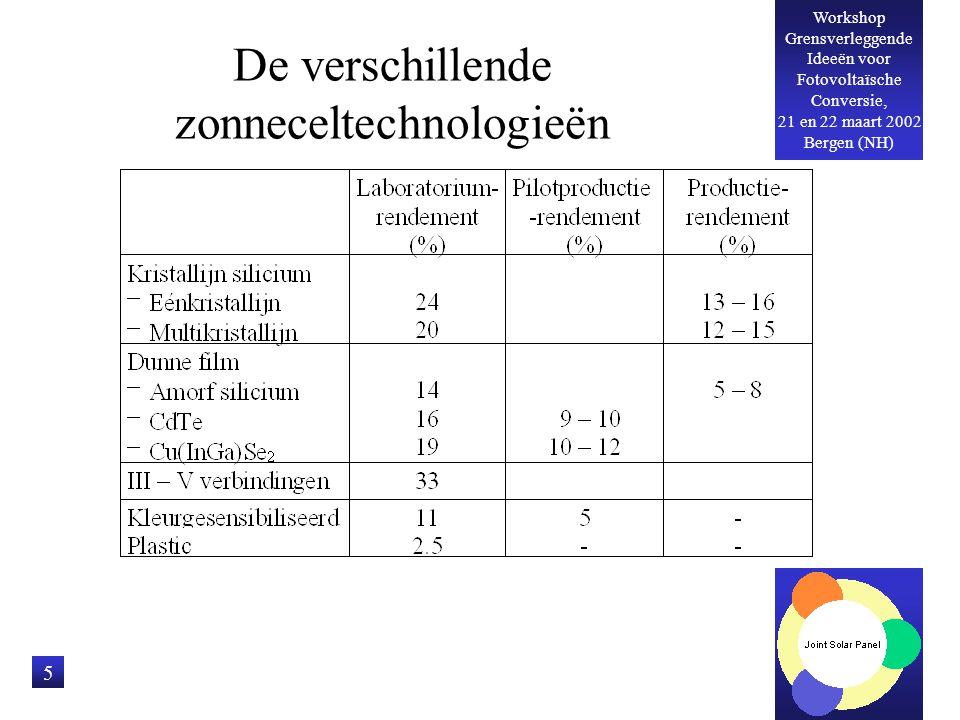 Workshop Grensverleggende Ideeën voor Fotovoltaïsche Conversie, 21 en 22 maart 2002 Bergen (NH) 6 Eenkristallijn silicium zonnecellen Oorspronkelijk ontwikkeld voor de ruimtevaart Doorontwikkeld voor aardse toepassingen Laboratoriumrendement 24%, productierendement 13 - 16% Nog steeds in gebruik