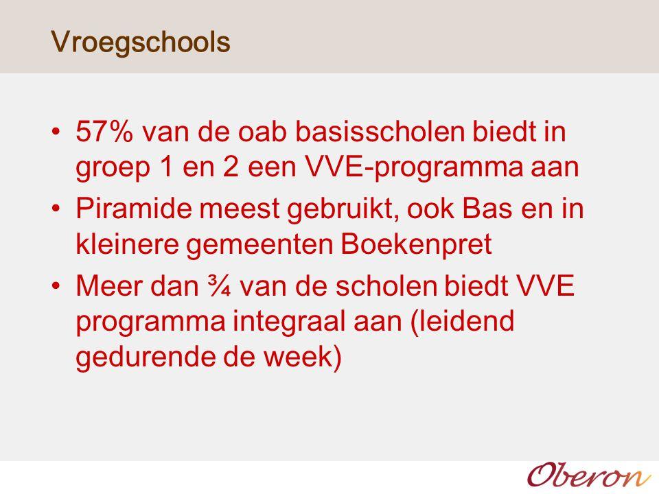 Vroegschools 57% van de oab basisscholen biedt in groep 1 en 2 een VVE-programma aan Piramide meest gebruikt, ook Bas en in kleinere gemeenten Boekenpret Meer dan ¾ van de scholen biedt VVE programma integraal aan (leidend gedurende de week)