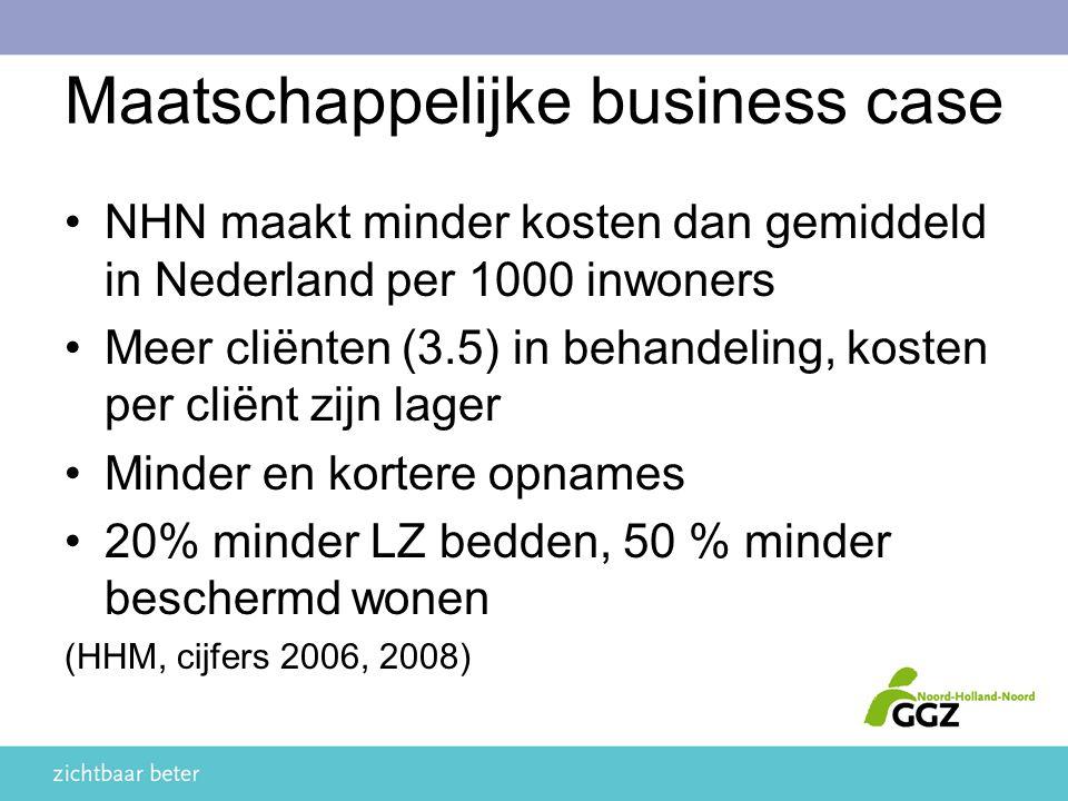 Maatschappelijke business case NHN maakt minder kosten dan gemiddeld in Nederland per 1000 inwoners Meer cliënten (3.5) in behandeling, kosten per cliënt zijn lager Minder en kortere opnames 20% minder LZ bedden, 50 % minder beschermd wonen (HHM, cijfers 2006, 2008)