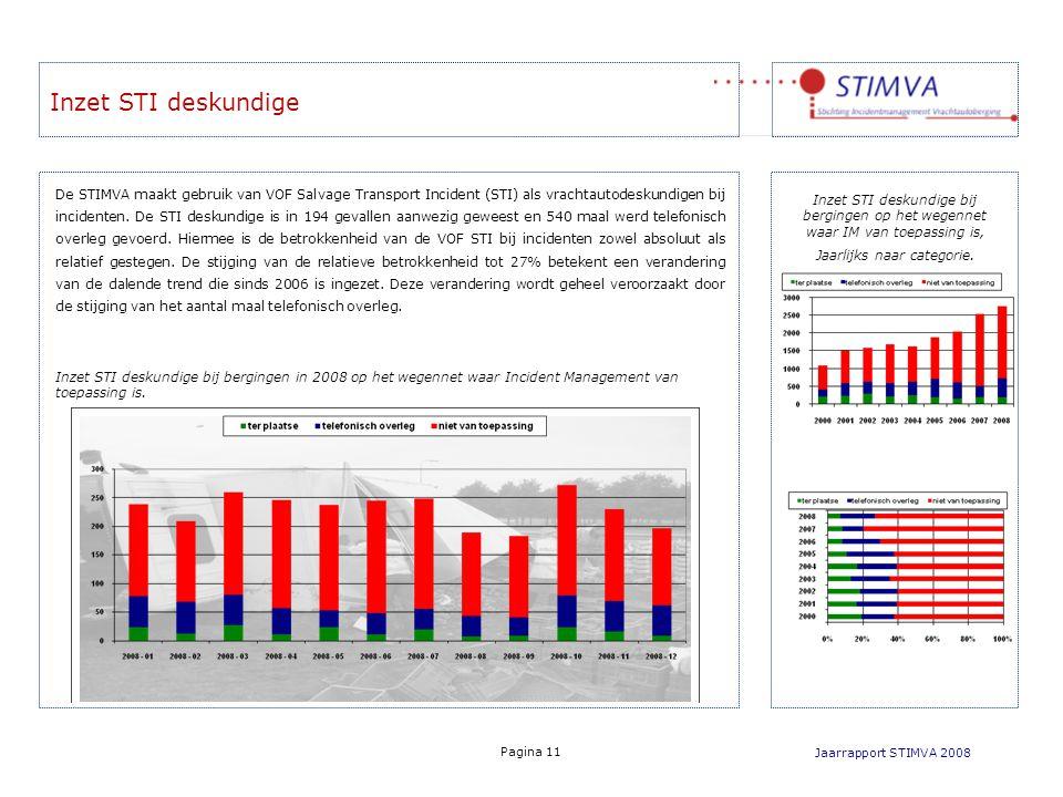 Inzet STI deskundige bij bergingen in 2008 op het wegennet waar Incident Management van toepassing is.
