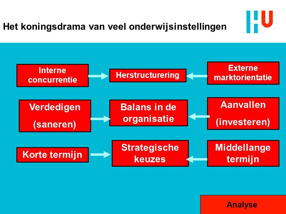 Het koningsdrama van veel onderwijsinstellingen Verdedigen (saneren) Balans in de organisatie Aanvallen (investeren) Interne concurrentie Korte termij