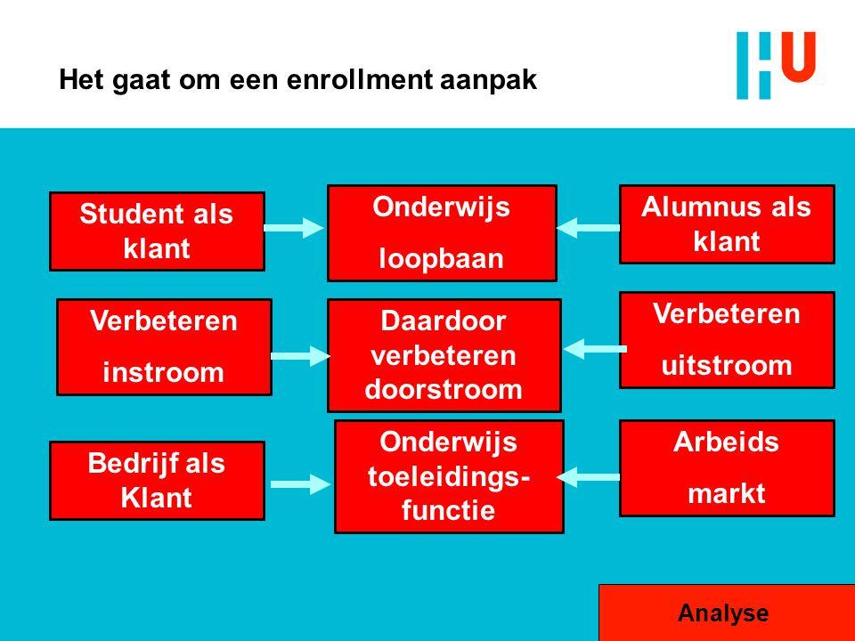 Het gaat om een enrollment aanpak Verbeteren instroom Daardoor verbeteren doorstroom Verbeteren uitstroom Student als klant Bedrijf als Klant Onderwij