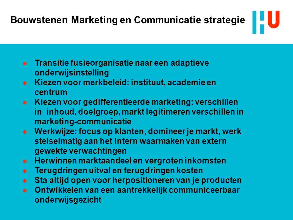 Bouwstenen Marketing en Communicatie strategie Transitie fusieorganisatie naar een adaptieve onderwijsinstelling Kiezen voor merkbeleid: instituut, ac