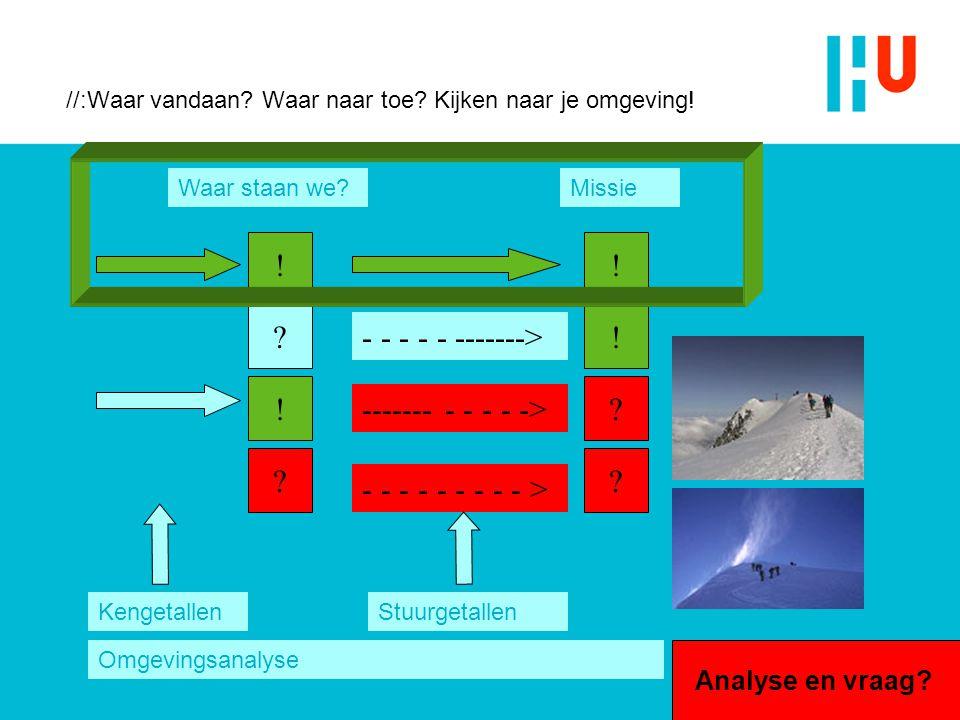 Veranderende Hoger Onderwijsomgeving Hybride organisatie: taakgericht en marktgericht Van aanbod naar vraag: o.m.