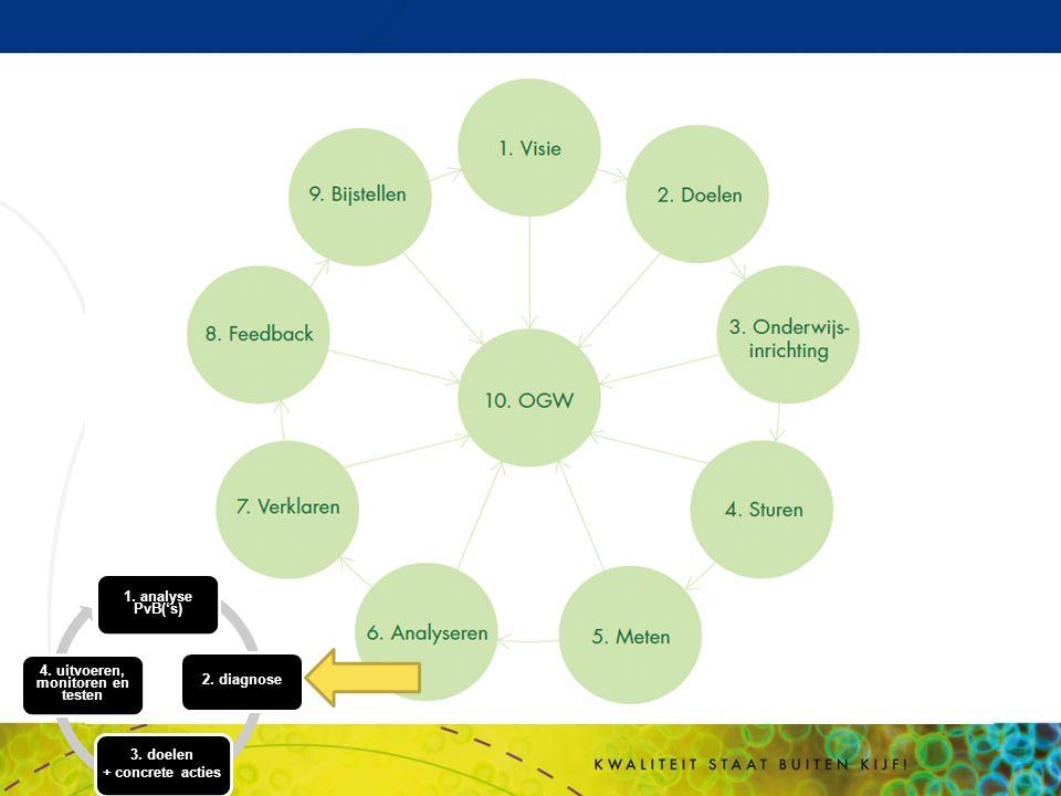 y 1. analyse PvB('s) 2. diagnose 3. doelen + concrete acties 4. uitvoeren, monitoren en testen