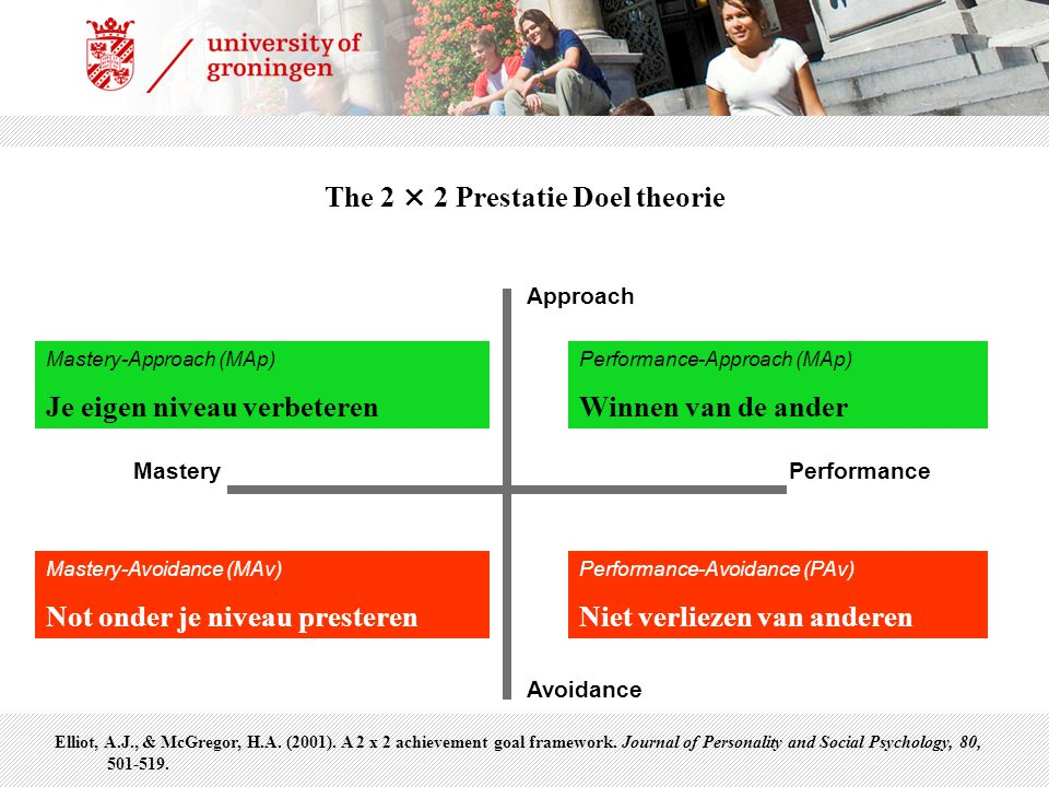 Performance-avoidance Mastery-Approach (MAp) Je eigen niveau verbeteren Mastery-Avoidance (MAv) Not onder je niveau presteren Performance-Approach (MAp) Winnen van de ander Performance-Avoidance (PAv) Niet verliezen van anderen Approach Avoidance MasteryPerformance The 2 × 2 Prestatie Doel theorie Elliot, A.J., & McGregor, H.A.